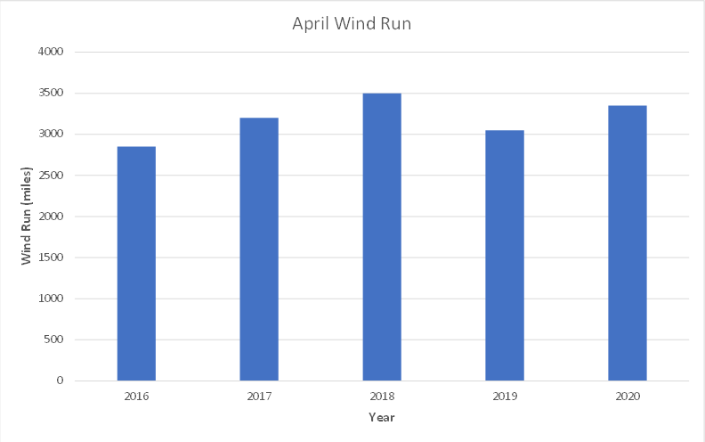 April Wind Run